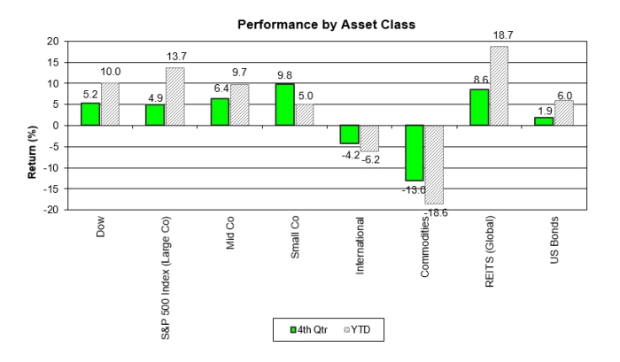 Performance By Asset Class