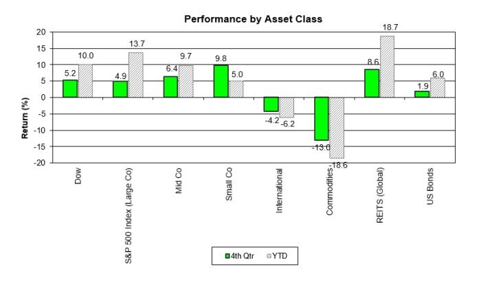 Performance By Asset Class