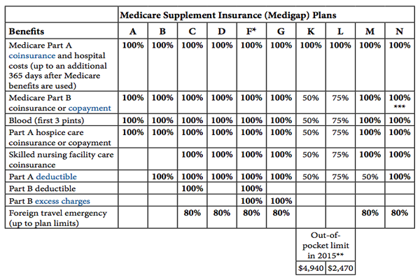 Medicare Table