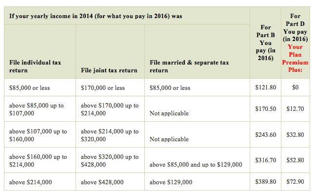 SHJ Tax Return Comparison Chart